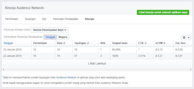 Facebook Audience Network iklan PPC dan CPM