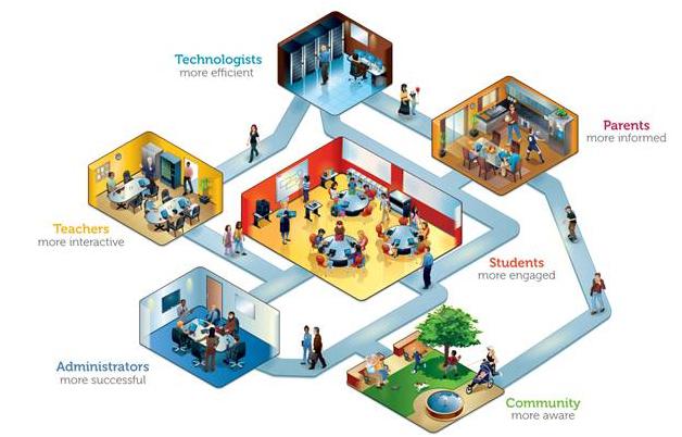 Contoh Komponen Biotik dan Abiotik di Lingkungan Sekolah