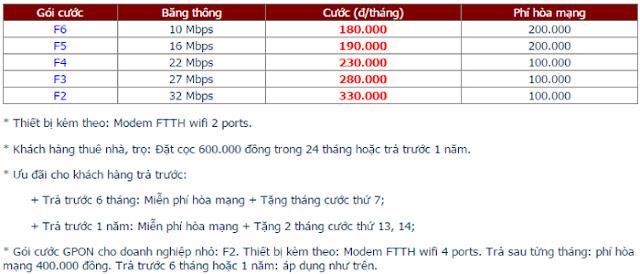 Lắp Đặt Internet FPT Phường Hố Nai 1