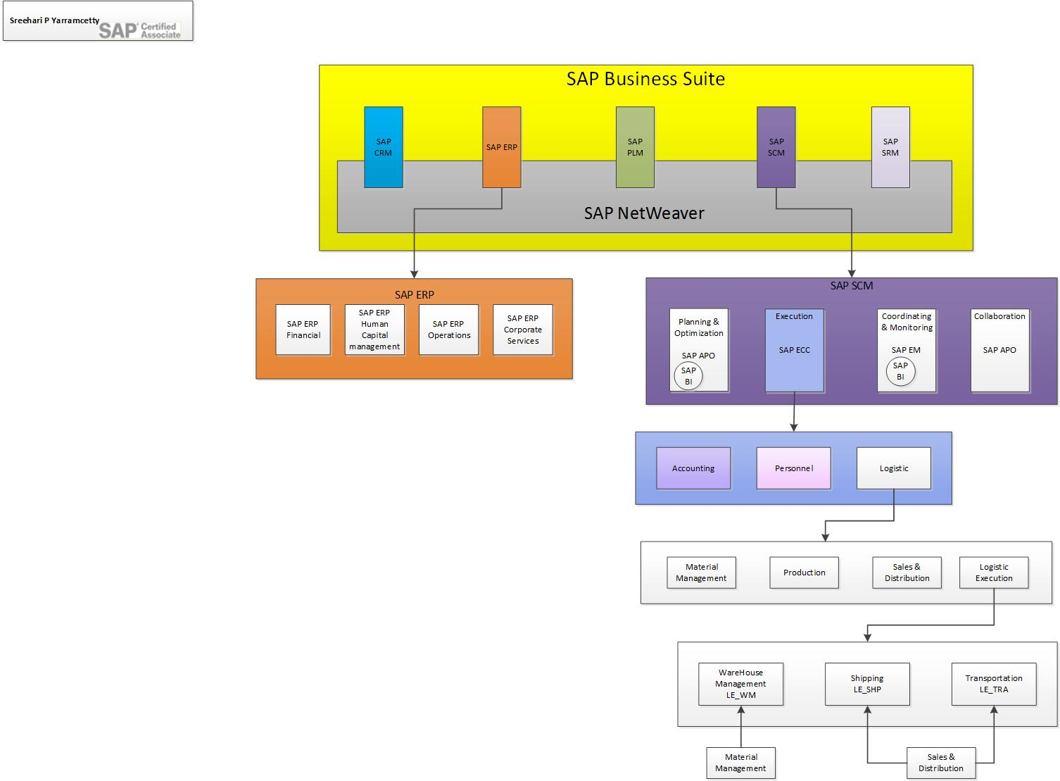 hight resolution of sap architecture diagram