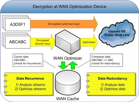 Fig 1.2-WAN optimization (NB)