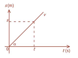 Grafik hubungan s-t pada gerak lurus beraturan