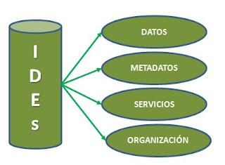 Elementos que conforman una IDEs