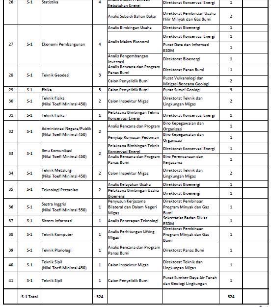 Tata Cara Penerimaan Cpns 2013 Tata Cara Mendaftar Rekrutmen Perum Bulog Agustus 2016 Penerimaan Cpns Kementerian Energi Dan Sumber Daya Mineral Lowongan