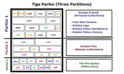 Tiga-Partisi