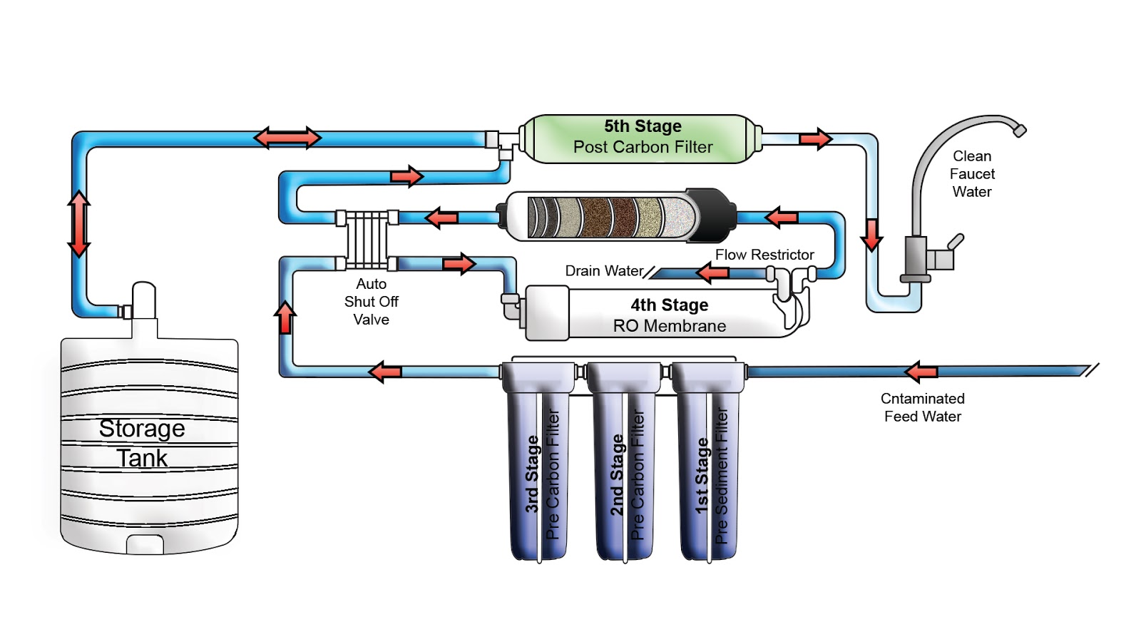 Composite Solenoid Valves For Reverse Osmosis Water