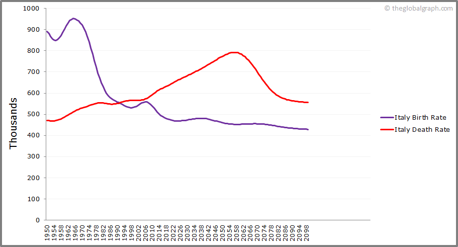 Italy  Birth and Death Rate