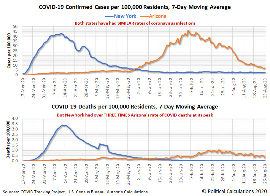 COVID-19 7-day Average Confirmed Cases and Deaths per 100,000 Residents for New York and Arizona, 17 March 2020 - 25 August 2020