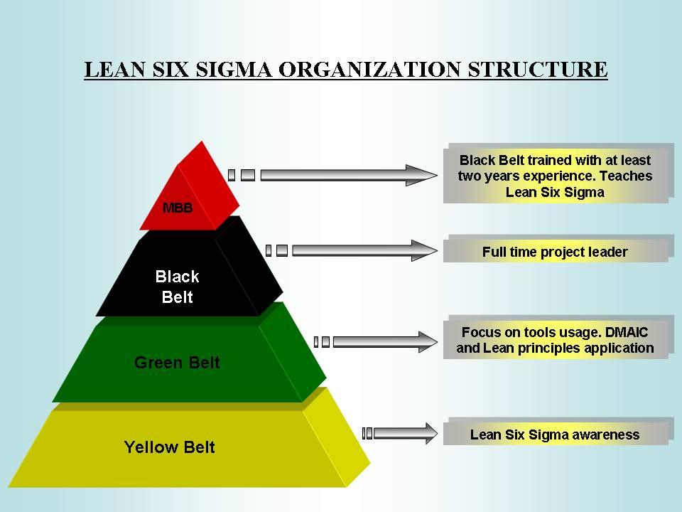 six sigma black belt project template - lean six sigma lean six sigma