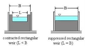 Hoja de clculos para ecuaciones de flujo de vertedero rectangulares hoja de clculos para ecuaciones de flujo de vertedero rectangulares ccuart Choice Image