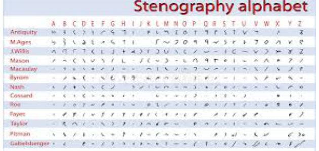 Stenography courses in Dera Bassi | CCC and C++in DeraBassi
