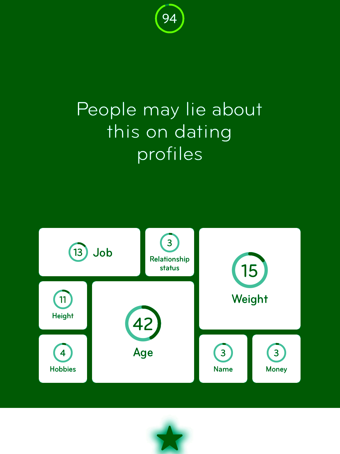 94 people may lie about this on dating profiles