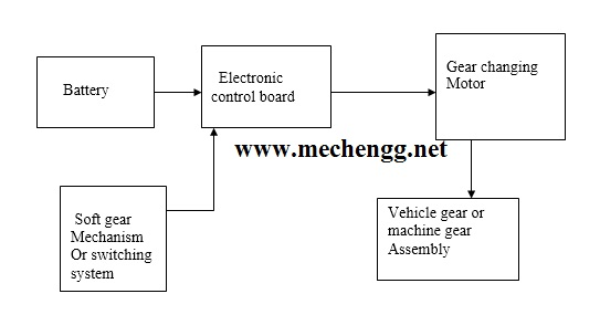 Block Diagram For automatic gear changer