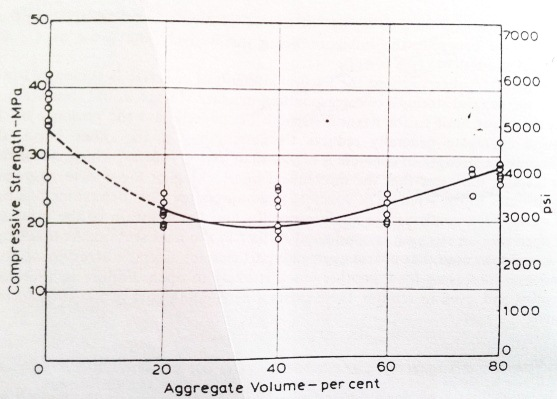 Relation between compressive strength and aggregate content