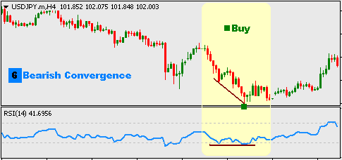 Forex pattern convergence
