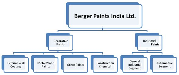 the paint industry globally and in india Indian paint industry at a glance in 2015-2016,the indian paint industry posted a cagr of around 162 % during 2013-14 to 2015-16 in india the emergence of the middle class in india, growing infrastructure, increase in the tendency to spend and growing young population inclined towards lavish lifestyle are the reasons that spurred the indian paint industry to new heights.