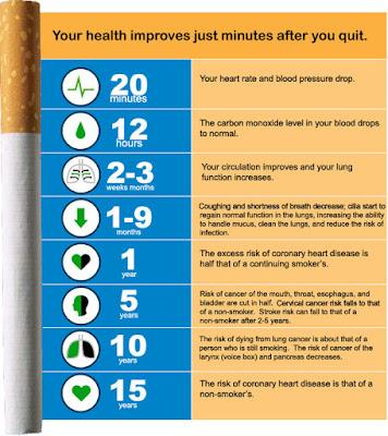 kesan positif berhenti merokok