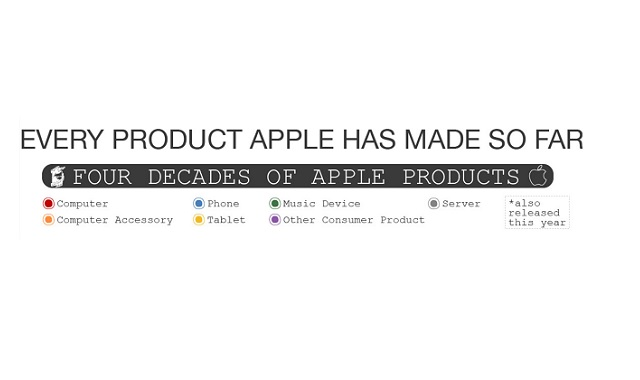 Every Product Apple Has Made So Far