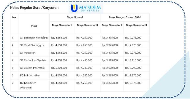 Daftar Biaya Kuliah Kelas Sore / Karyawan Ma'soem University Bandung - Blog Mas Hendra