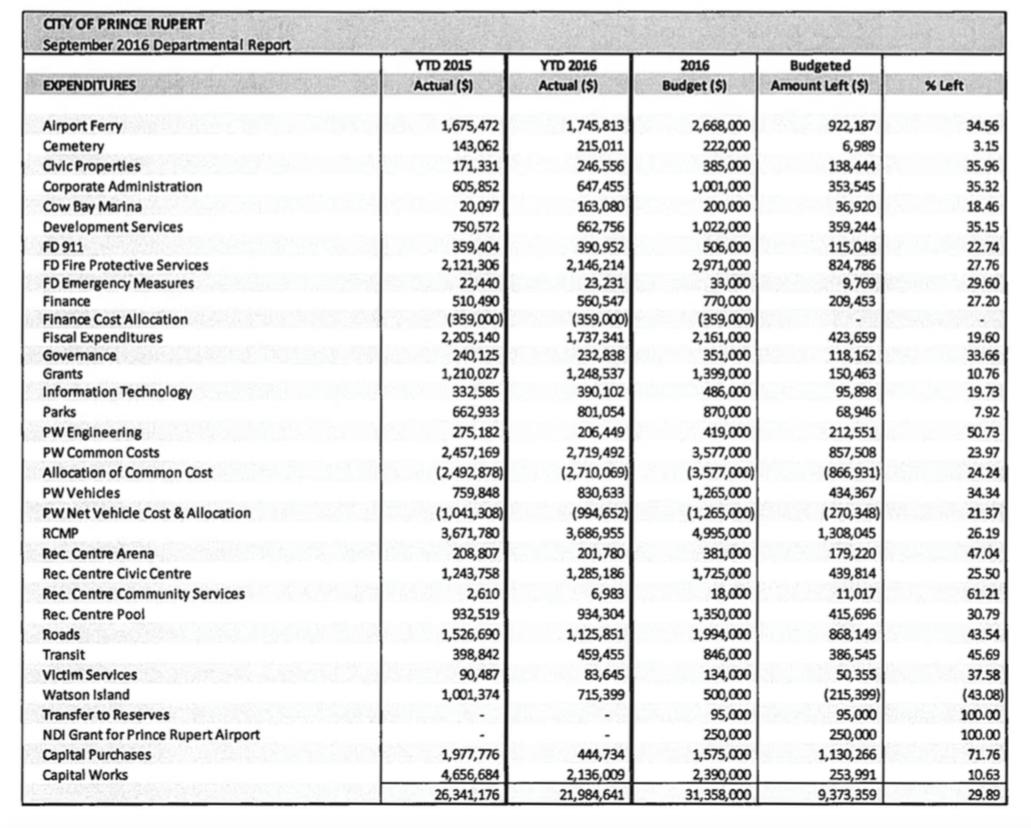 brooklyn budget dates dollars