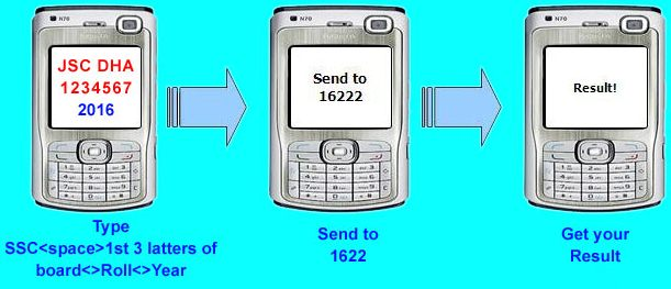 How to Get HSC Result 2017 by Mobile SMS