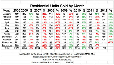 Gatlinburg real estate sales by month