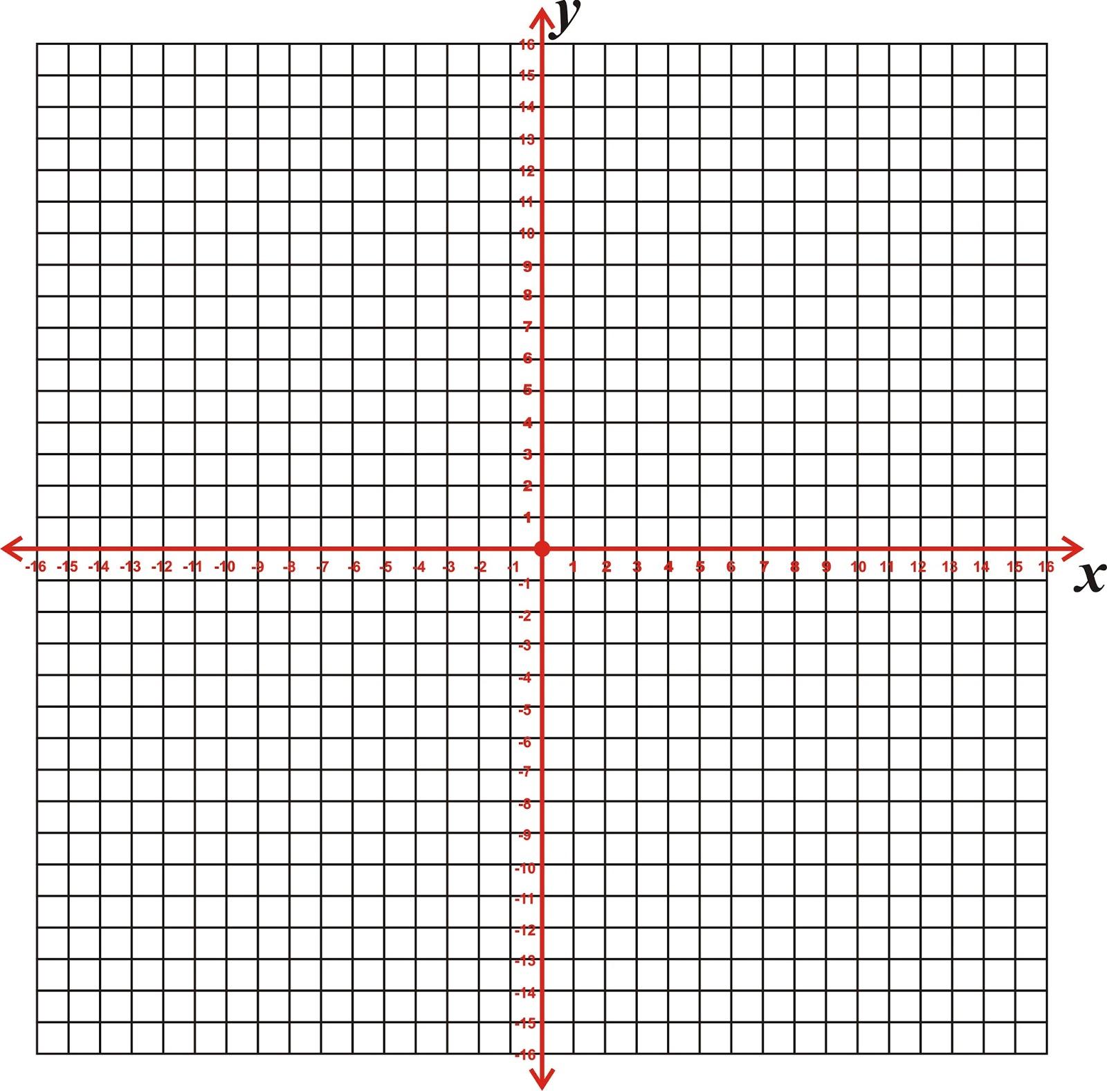 Diagram cartesius jeliweb diagram kartesius untuk memudahkan menggambar titik koordinat garis yang mendatar atau disebut juga garis horizontal dikenal dengan sebutan sumbu x ccuart Image collections