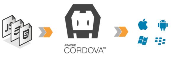 cordova  image