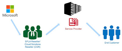 Microsoft SPLA, Licentiere Microsoft, Licentiere Microsoft SPLA,  Service Provider,