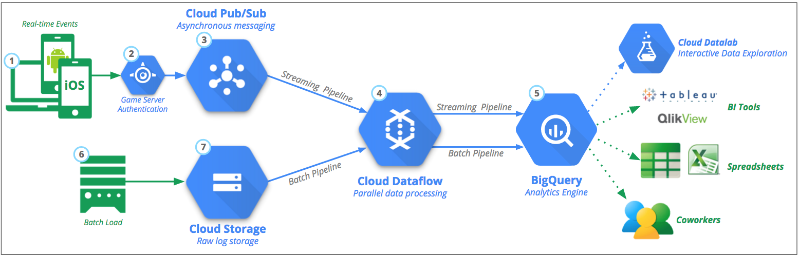 google cloud platform blog: build a mobile gaming analytics platform