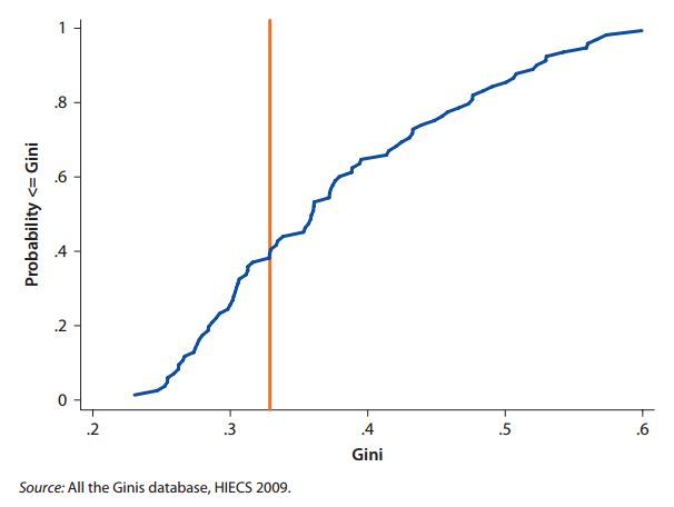 Figure 1 Egyptian Gini within Global Distribution of Ginis, 2008–09