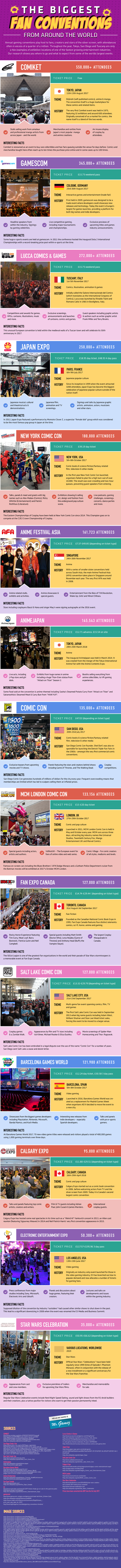 THE BIGGEST FAN CONVENTIONS FROM AROUND THE WORLD