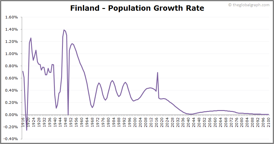 Finland  Population Growth Rate