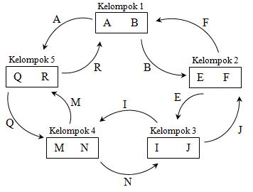 Model Pembelajaran Kooperatif tipe Two Stay Two Stray