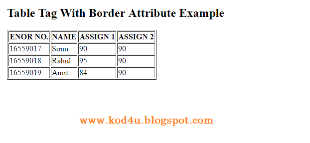 Attributes of table tag with example.