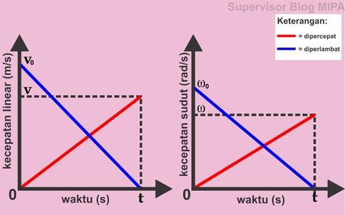 Grafik v-t dan Grafik ω-t GMBB