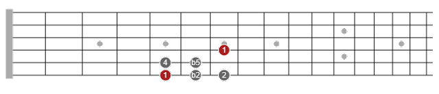 pentatonic scales guide