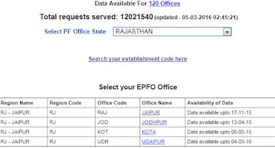 EPFO Kya Hai Or PF Balance Check Kaise Kre Online Hindi Me Jane