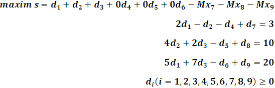 Agregando variables artificiales al programa matemático lineal