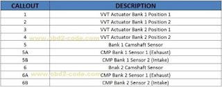 P0344 Camshaft Position Sensor Intermittent - Bank 1 Sensor 1