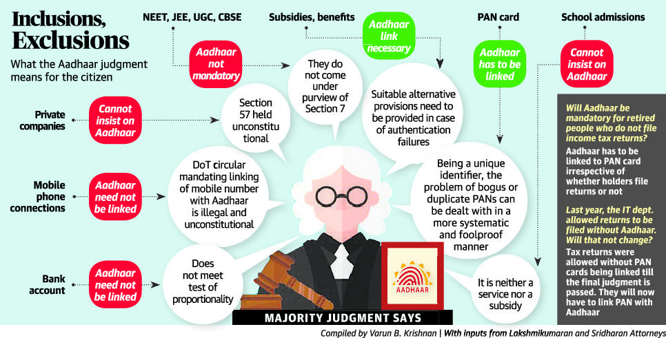 Verdicts and Arguments on Aadhar SC