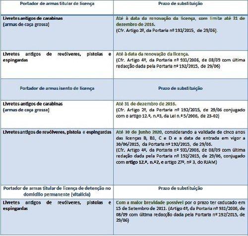 Montariasdacumieira blogspot pt 28 08 2016 04 09 2016 for Uso e porte de arma