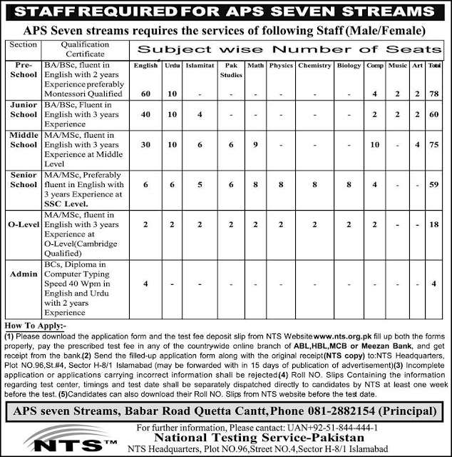 Subject Teachers Jobs in APS Seven Streams Queeta