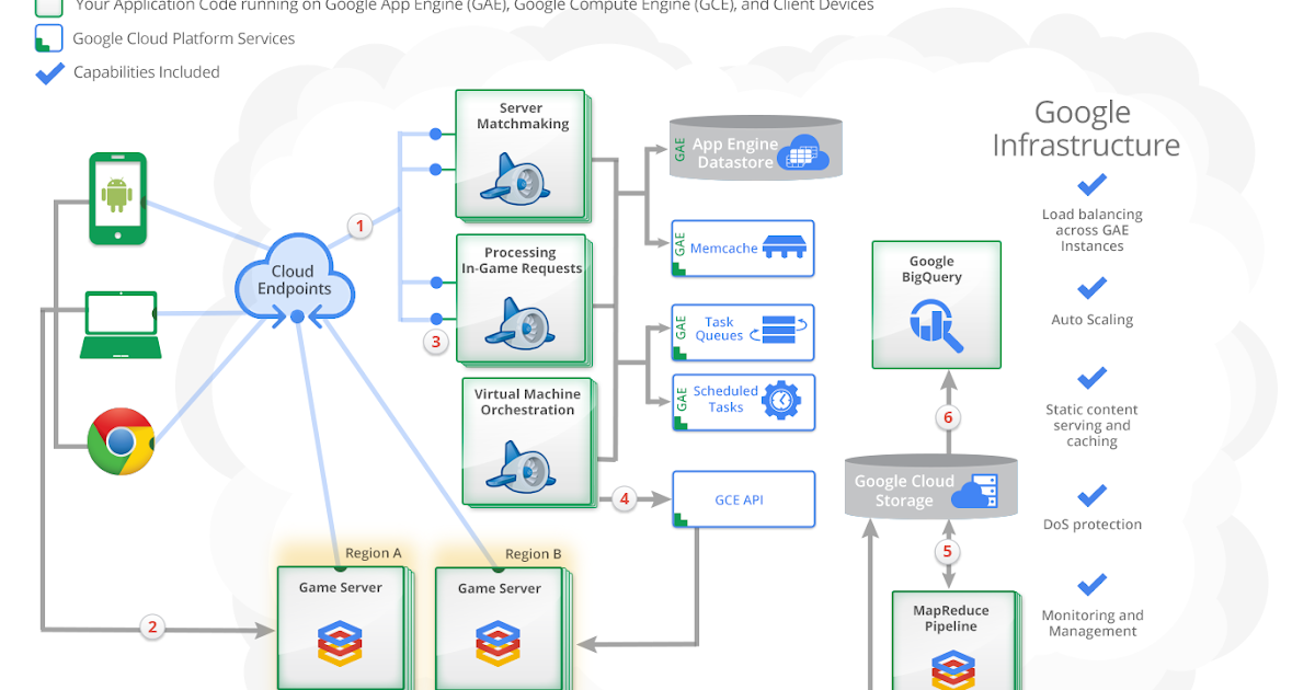 Google Cloud Platform Blog Check Out Technical Solutions And Sample