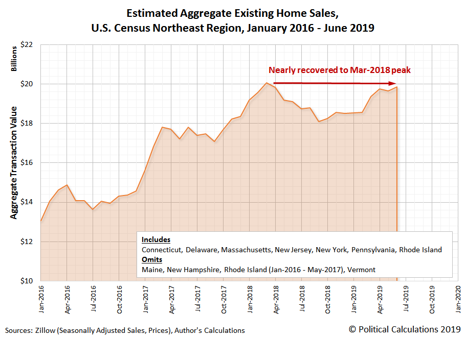 Estimated Aggregate Transaction Values for Existing Home Sales, U.S. Census Northeast Region, January 2016 to June 2019
