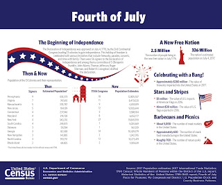https://www.census.gov/library/visualizations/2018/comm/july4.html