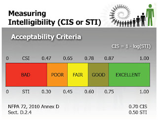 voice intelligibility meter CIS scale and STI scale