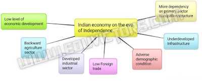 Class 11 - Economics - Indian economy on the eve of Independence (#cbsenotes)(#eduvictors)