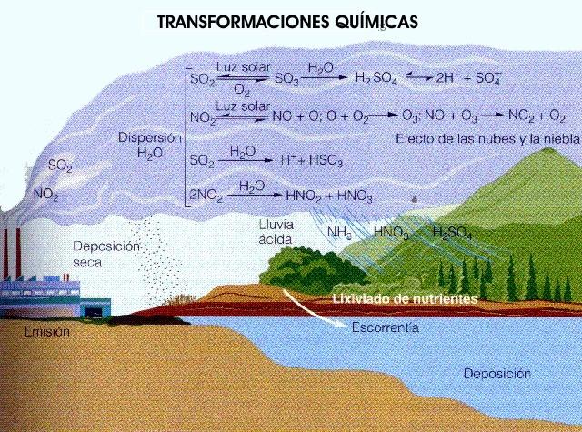Energias Renovables y Ambiente: La lluvia ácida es una de