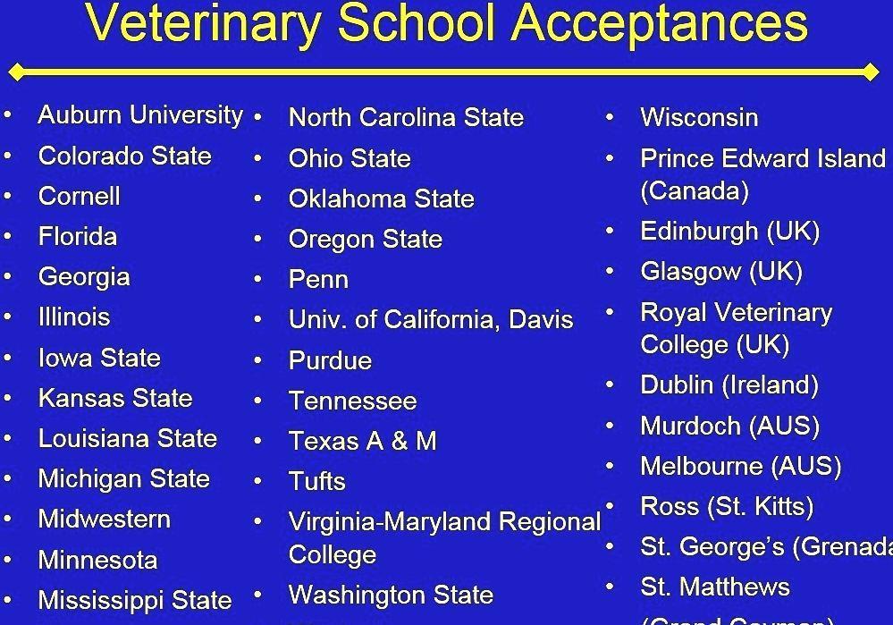 Veterinary Education - Veteranary School